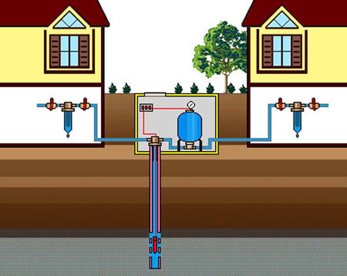 система водоснабжения и в